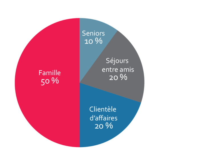 repartition-clientele-4-lrp
